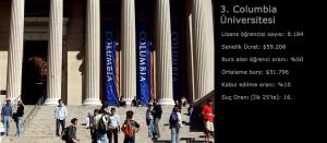 Amerika'da Eğitim Stresli mi? Columbia Üniversitesi