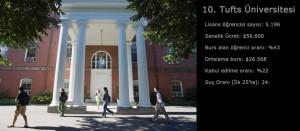 Amerika'da Eğitim Stresli mi? Tufts Üniversitesi