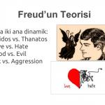 Freud'un Teorisi