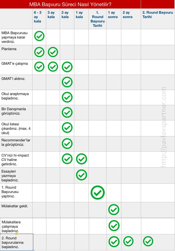 2018-2019 Dönemi MBA Programlarına Başvuru Süreci