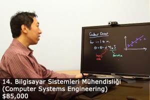 Amerika'da Eğitim: Bilgisayar Mühendisliği