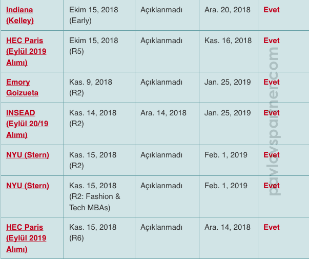 Amerika'da MBA 2018 Başvuruları